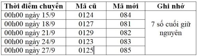 Sim 11 số của Vinaphone được chuyển thành đầu số nào